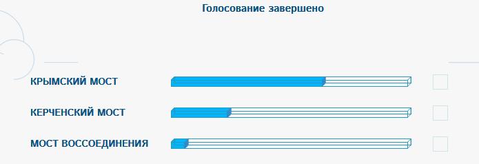 Здравствуй, Крымский мост! Имя для транспортного перехода через Керченский пролив определено